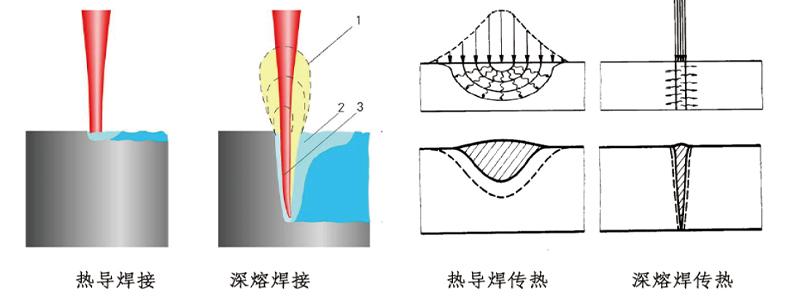 激光焊接过程